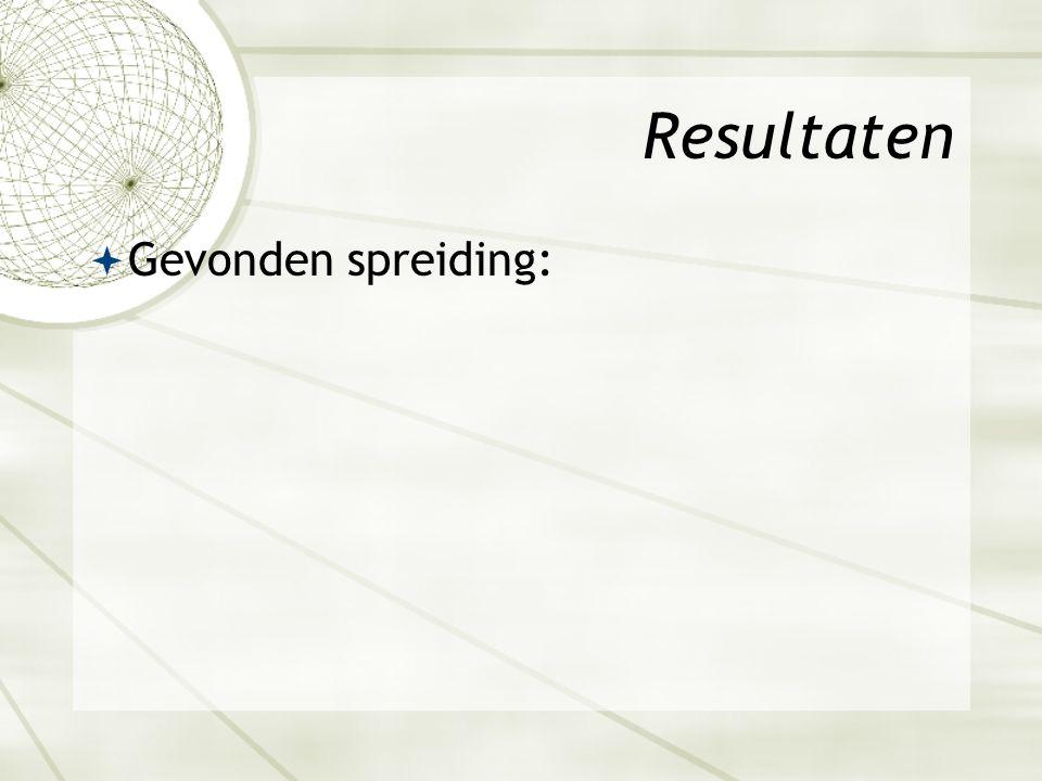 Resultaten  Gevonden spreiding: