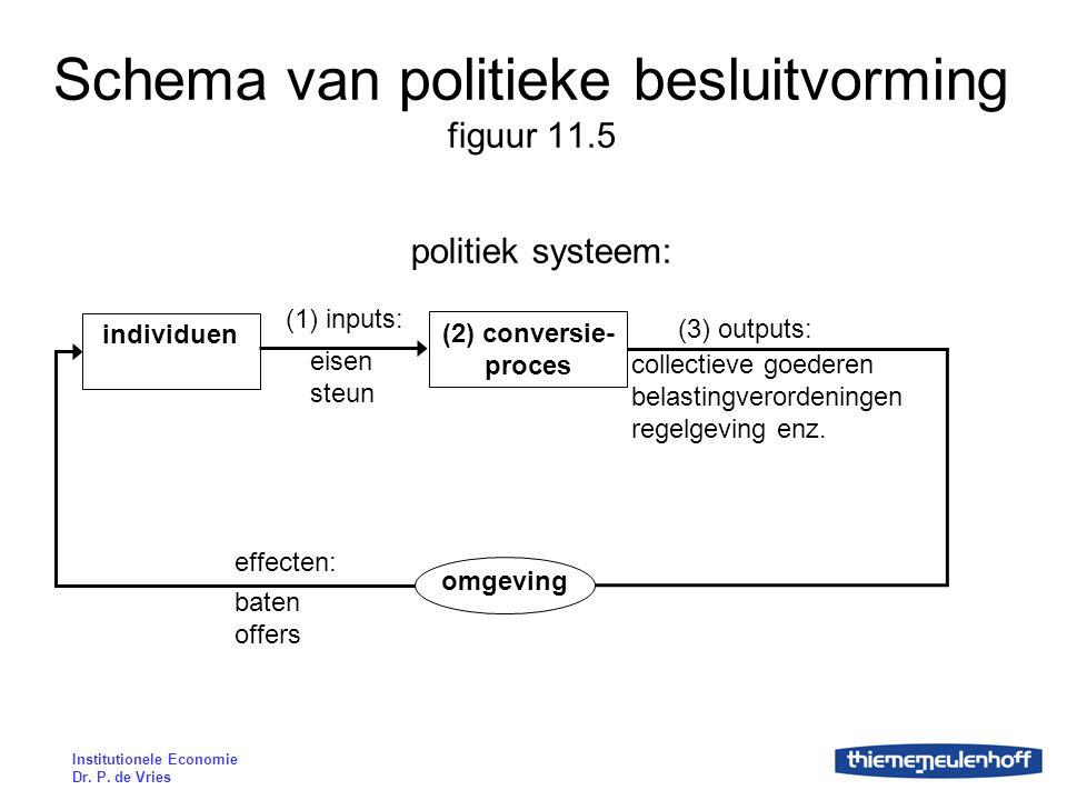 Institutionele Economie Dr. P. de Vries Schema van politieke besluitvorming figuur 11.5 individuen (2) conversie- proces (1) inputs: eisen steun polit