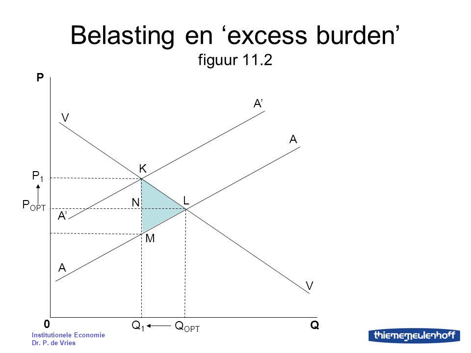 Institutionele Economie Dr. P. de Vries Belasting en 'excess burden' figuur 11.2 P QQ1Q1 P OPT 0 Q OPT P1P1 V A A' A K N M L V