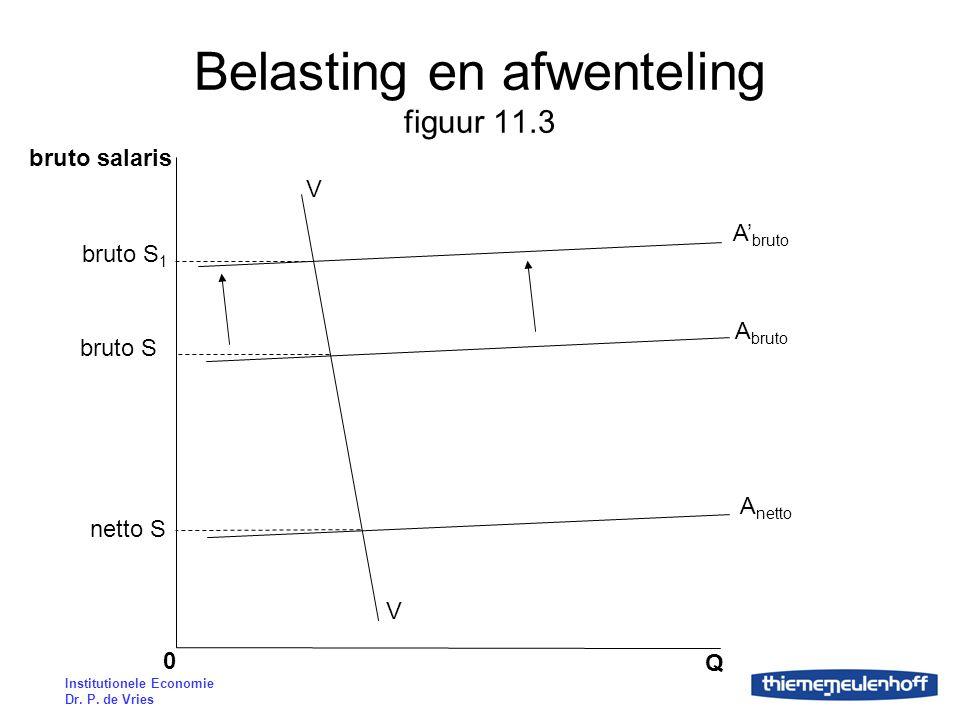 Institutionele Economie Dr. P. de Vries Belasting en afwenteling figuur 11.3 bruto salaris Q 0 V V A netto A bruto A' bruto bruto S 1 bruto S netto S