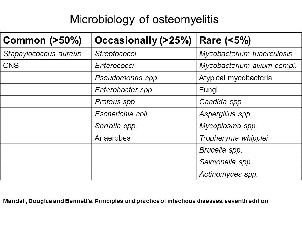 Microbiology of osteomyelitis Common (>50%)Occasionally (>25%)Rare (<5%) Staphylococcus aureusStreptococciMycobacterium tuberculosis CNSEnterococciMyc