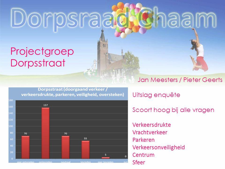 Projectgroep Dorpsstraat Jan Meesters / Pieter Geerts Uitslag enquête Scoort hoog bij alle vragen Verkeersdrukte Vrachtverkeer Parkeren Verkeersonveiligheid Centrum Sfeer