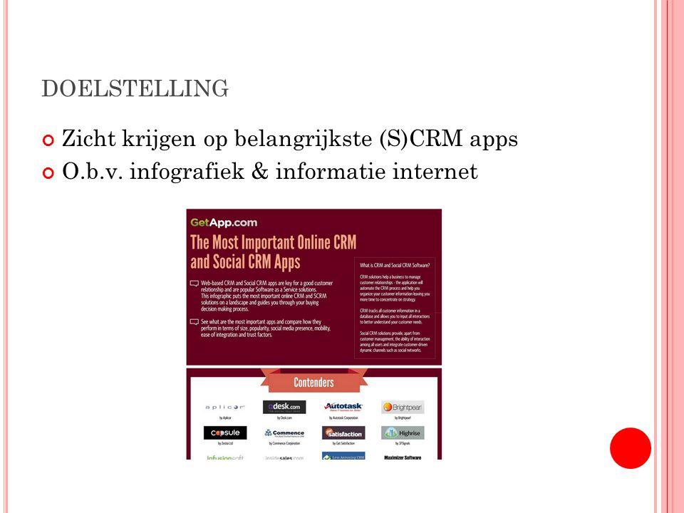 DOELSTELLING Zicht krijgen op belangrijkste (S)CRM apps O.b.v. infografiek & informatie internet
