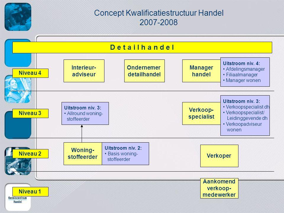 Concept Kwalificatiestructuur Handel 2007-2008 Interieur- adviseur D e t a i l h a n d e l Ondernemer detailhandel Uitstroom niv. 4: Afdelingsmanager