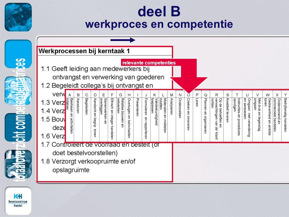 deel B werkproces en competentie relevante competenties