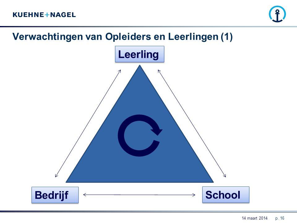 Verwachtingen van Opleiders en Leerlingen (1) p. 16 Bedrijf Leerling School 14 maart 2014