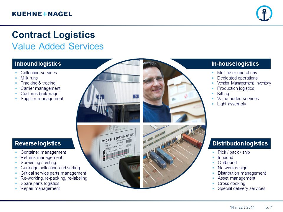 Distribution logisticsReverse logistics In-house logisticsInbound logistics Contract Logistics Value Added Services  Container management  Returns m