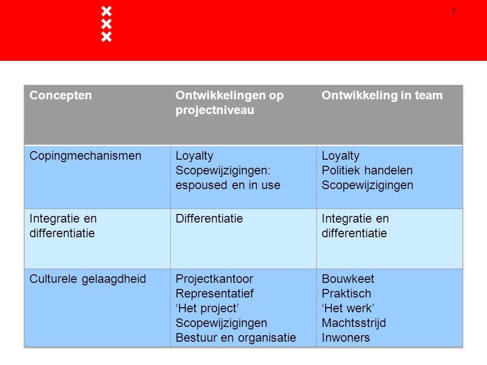 Conceptuele analyse 7
