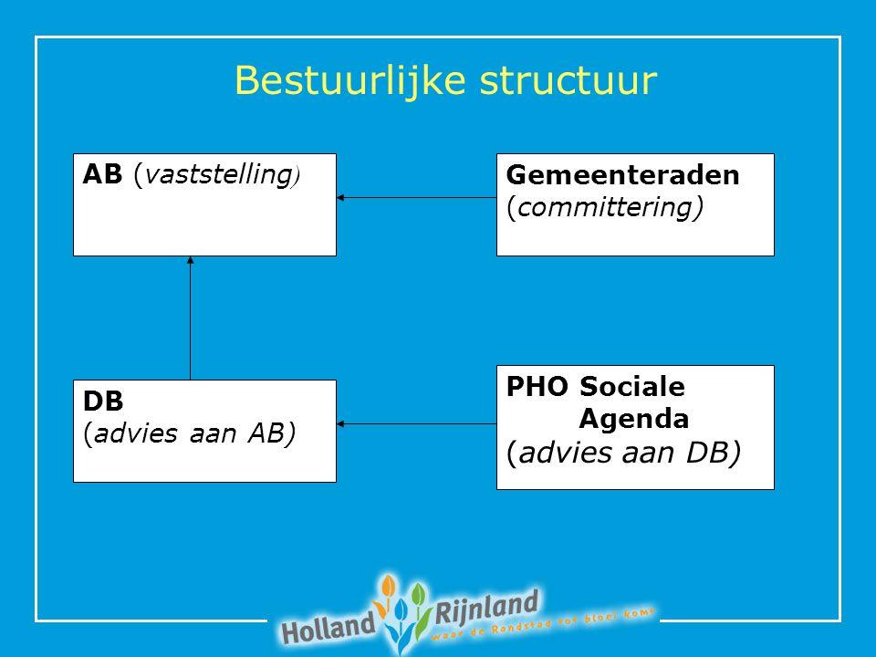 Bestuurlijke structuur AB (vaststelling ) Gemeenteraden (committering) DB (advies aan AB) PHO Sociale Agenda (advies aan DB)