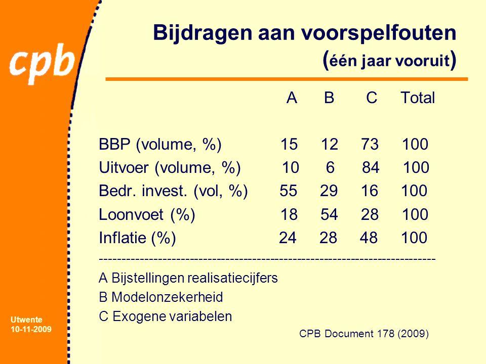 Utwente 10-11-2009 Bijdragen aan voorspelfouten ( één jaar vooruit ) A B C Total BBP (volume, %) 15 12 73 100 Uitvoer (volume, %) 10 6 84 100 Bedr.