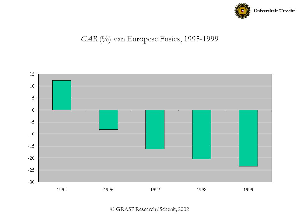 © GRASP Research/Schenk, 2002 CAR (%) van Europese Fusies, 1995-1999