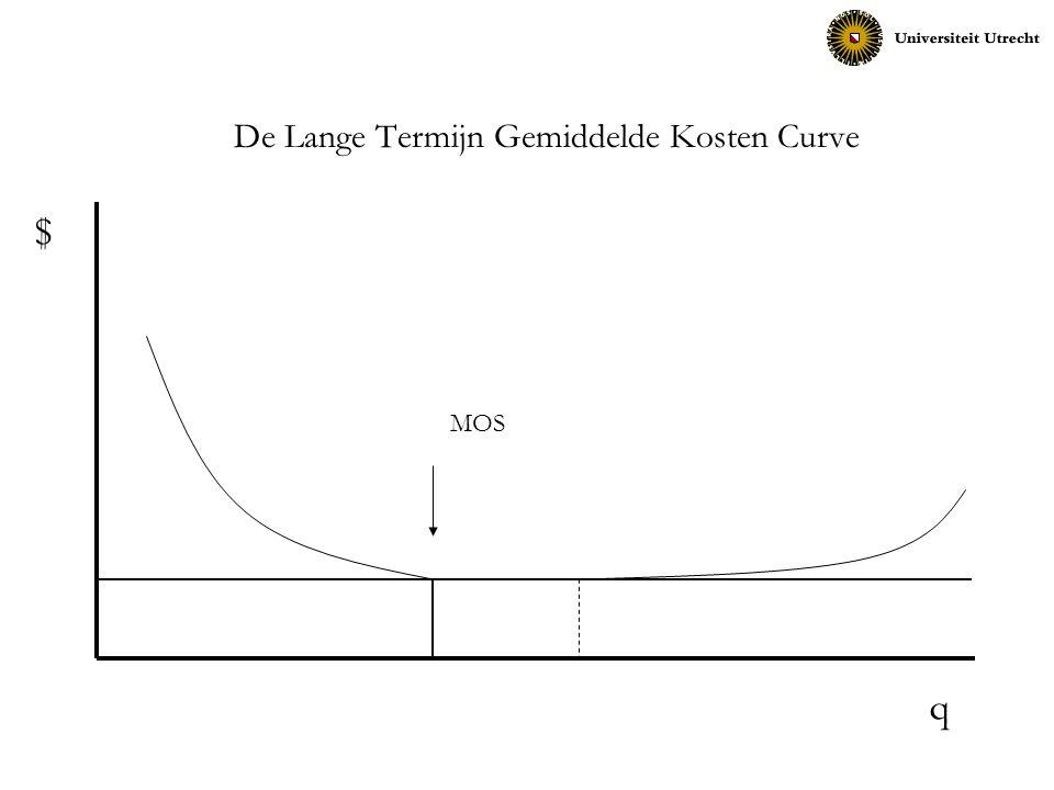 MOS q $ De Lange Termijn Gemiddelde Kosten Curve