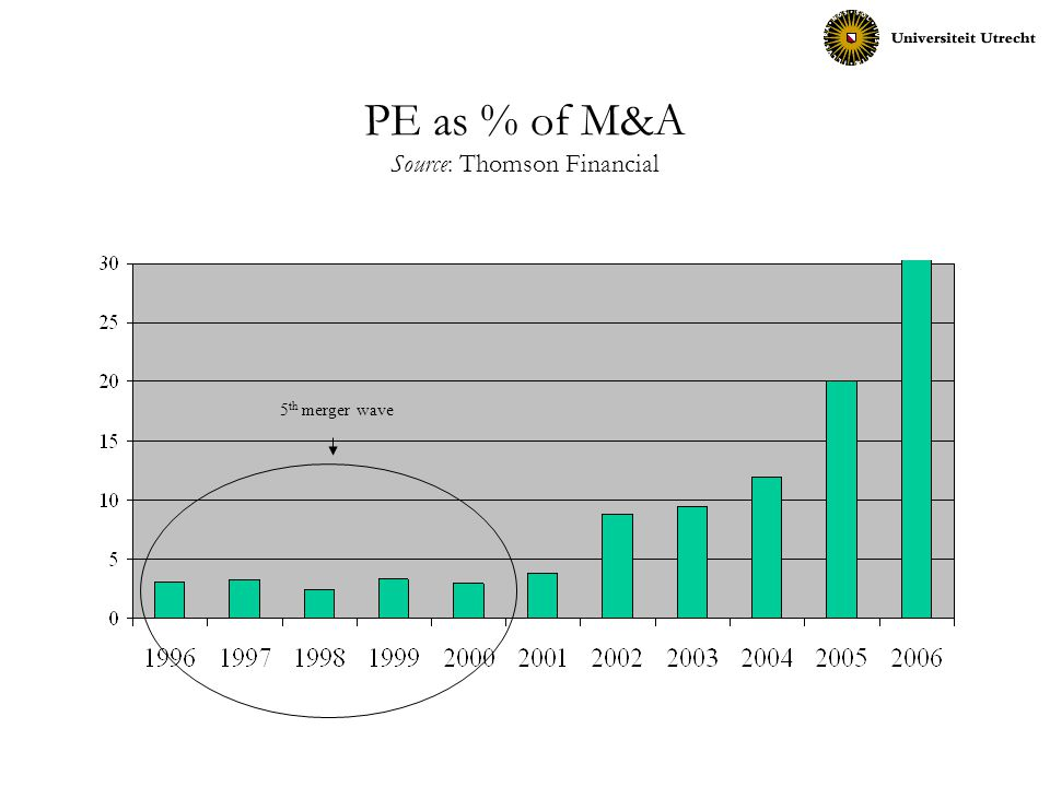 PE as % of M&A Source: Thomson Financial 5 th merger wave
