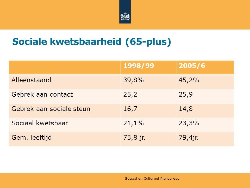 Sociale kwetsbaarheid (65-plus) 1998/992005/6 Alleenstaand39,8%45,2% Gebrek aan contact25,225,9 Gebrek aan sociale steun16,714,8 Sociaal kwetsbaar21,1%23,3% Gem.