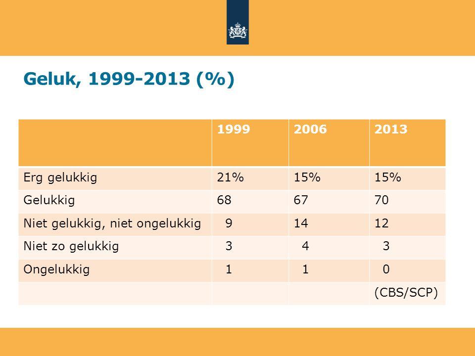 Suïcidaliteit (Nemesis II, 2011) 'Ooit in het leven' GedachtenPlannenPoging Totaal8,3%3,0%2,2% - M7,42,91,7 - V9,23,22,7 Het hoogste cijfer: - 18-24 jaar10,34,72,2 - 45-54 jaar10,03,42,6 Lager onderwijs14,26,44,4 Het laagste cijfer: - HBO/WO7,42,61,7 Laatste 12 mnd.1,1%0,4%0,1% Sociaal en Cultureel Planbureau