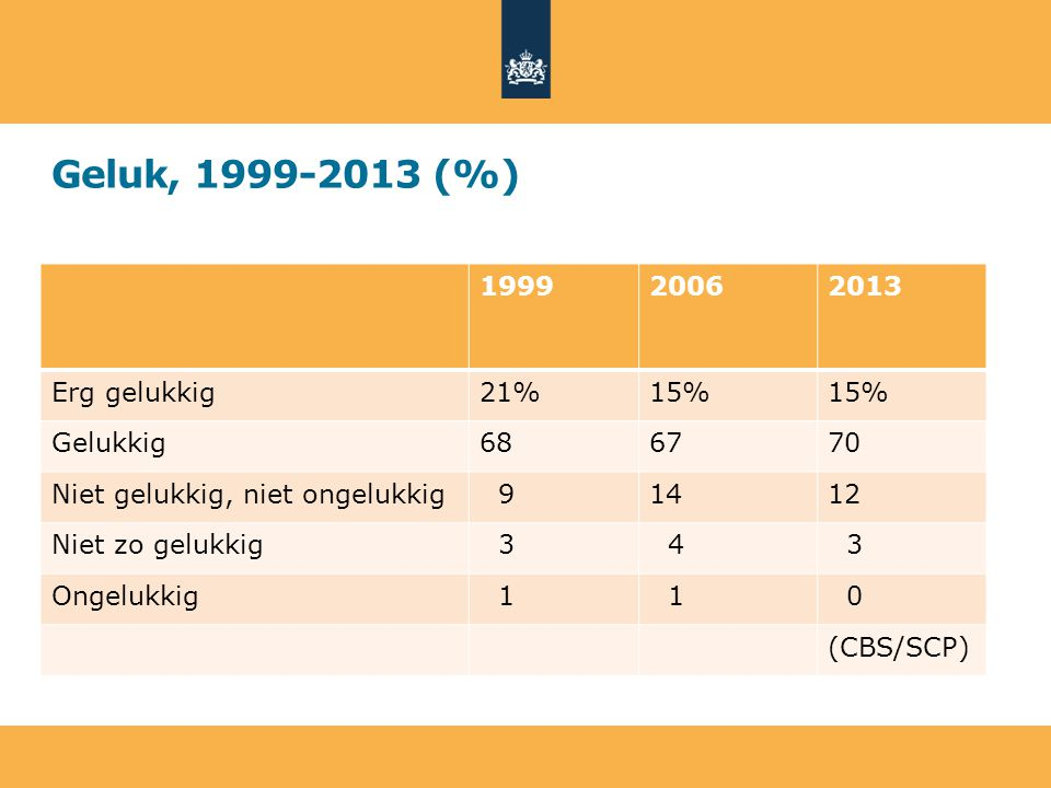 Geluk, 1999-2013 (%) 199920062013 Erg gelukkig21%15% Gelukkig686770 Niet gelukkig, niet ongelukkig 91412 Niet zo gelukkig 3 4 3 Ongelukkig 1 1 0 (CBS/SCP)