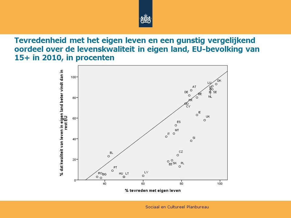 Tevredenheid met het eigen leven en een gunstig vergelijkend oordeel over de levenskwaliteit in eigen land, EU-bevolking van 15+ in 2010, in procenten Sociaal en Cultureel Planbureau