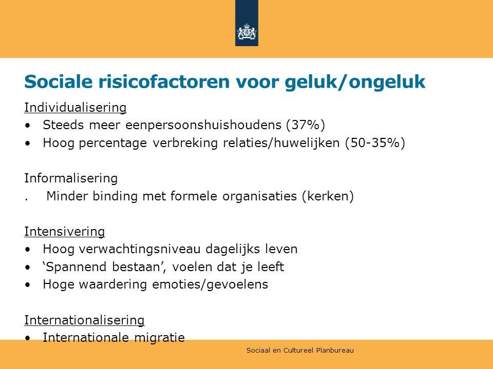 Sociale risicofactoren voor geluk/ongeluk Individualisering Steeds meer eenpersoonshuishoudens (37%) Hoog percentage verbreking relaties/huwelijken (50-35%) Informalisering.