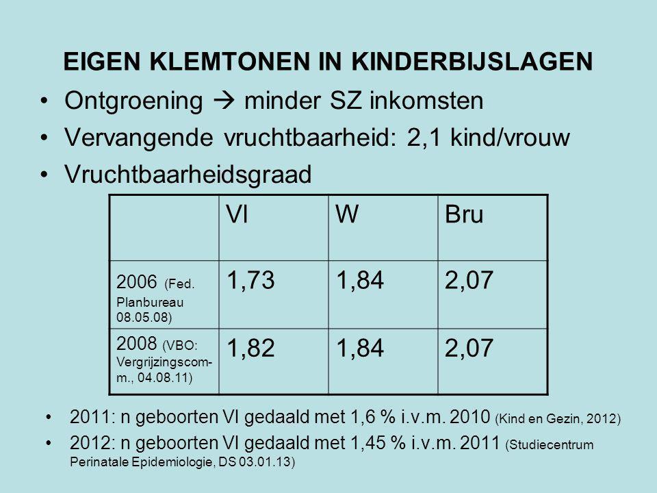 EIGEN KLEMTONEN IN KINDERBIJSLAGEN Ontgroening  minder SZ inkomsten Vervangende vruchtbaarheid: 2,1 kind/vrouw Vruchtbaarheidsgraad 2011: n geboorten Vl gedaald met 1,6 % i.v.m.