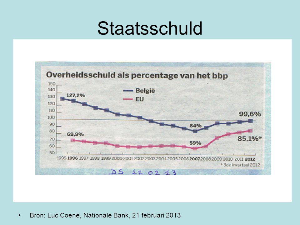 Staatsschuld Bron: Luc Coene, Nationale Bank, 21 februari 2013