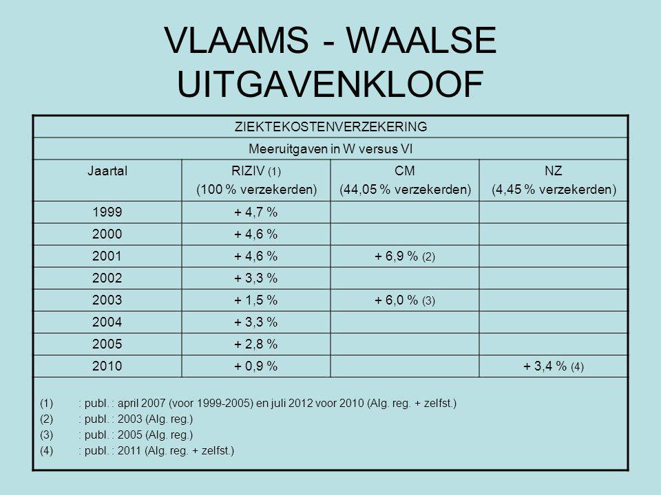 VLAAMS - WAALSE UITGAVENKLOOF ZIEKTEKOSTENVERZEKERING Meeruitgaven in W versus Vl JaartalRIZIV (1) (100 % verzekerden) CM (44,05 % verzekerden) NZ (4,45 % verzekerden) 1999+ 4,7 % 2000+ 4,6 % 2001+ 4,6 %+ 6,9 % (2) 2002+ 3,3 % 2003+ 1,5 %+ 6,0 % (3) 2004+ 3,3 % 2005+ 2,8 % 2010+ 0,9 %+ 3,4 % (4) (1): publ.