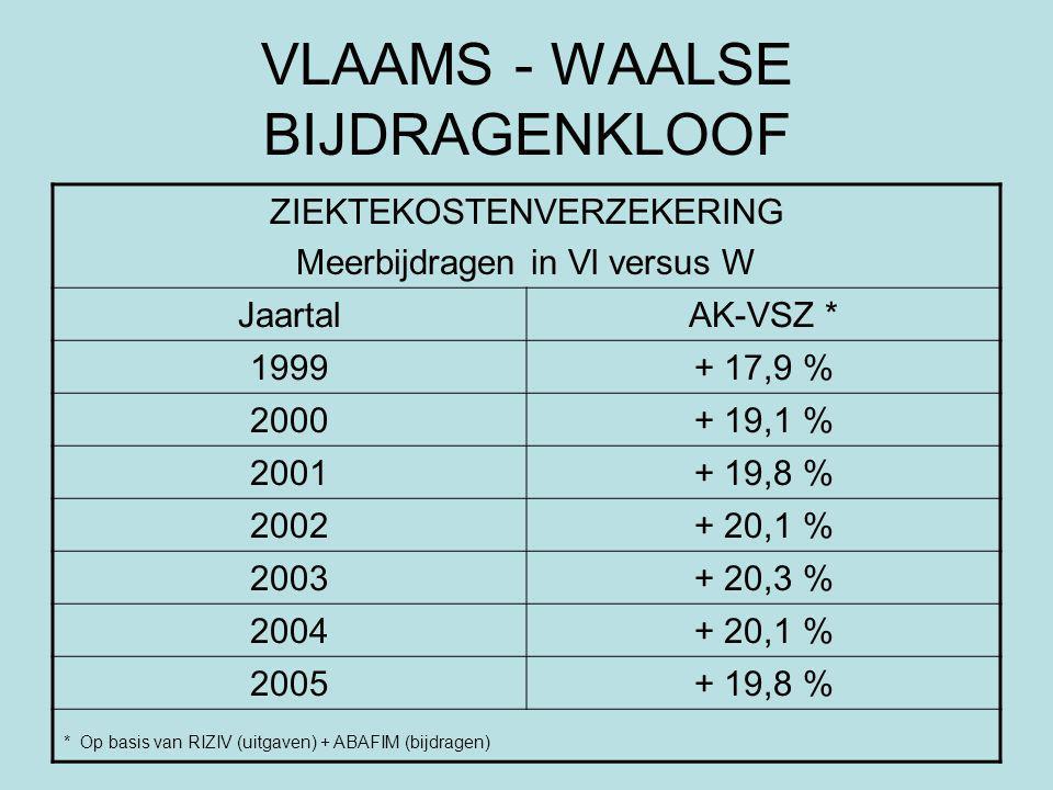 VLAAMS - WAALSE BIJDRAGENKLOOF ZIEKTEKOSTENVERZEKERING Meerbijdragen in Vl versus W JaartalAK-VSZ * 1999+ 17,9 % 2000+ 19,1 % 2001+ 19,8 % 2002+ 20,1 % 2003+ 20,3 % 2004+ 20,1 % 2005+ 19,8 % * Op basis van RIZIV (uitgaven) + ABAFIM (bijdragen)