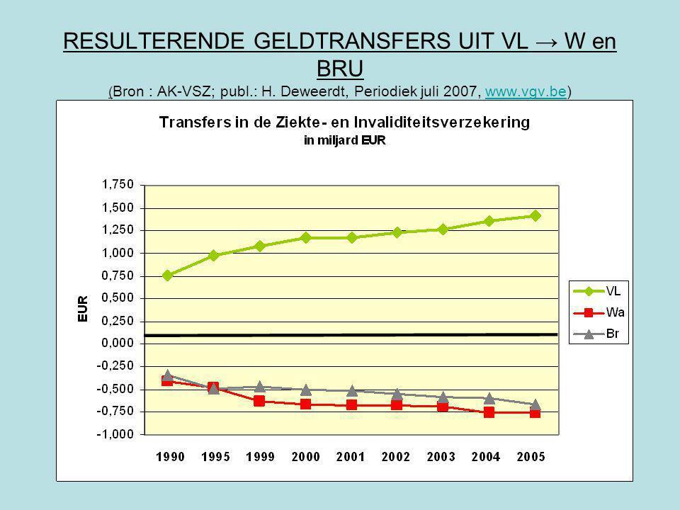 RESULTERENDE GELDTRANSFERS UIT VL → W en BRU ( Bron : AK-VSZ; publ.: H.