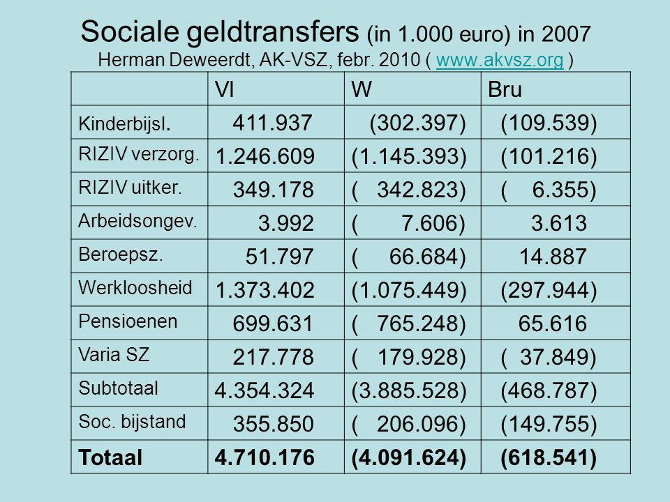 Sociale geldtransfers (in 1.000 euro) in 2007 Herman Deweerdt, AK-VSZ, febr.