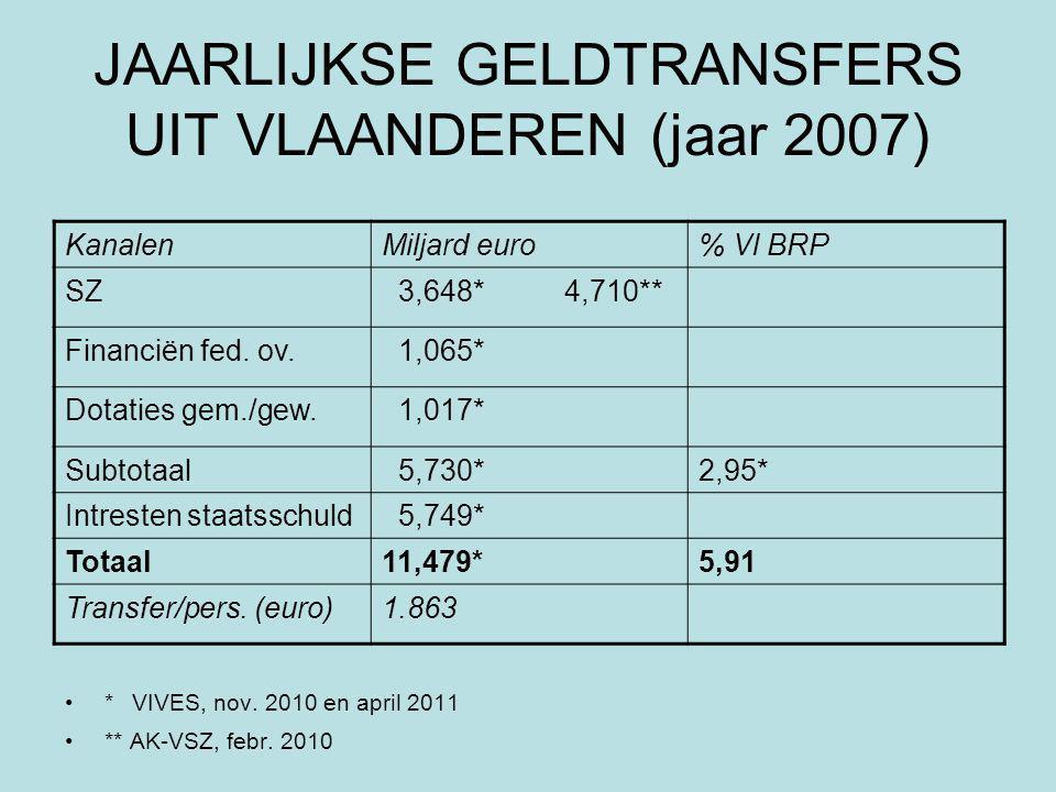 JAARLIJKSE GELDTRANSFERS UIT VLAANDEREN (jaar 2007) * VIVES, nov.