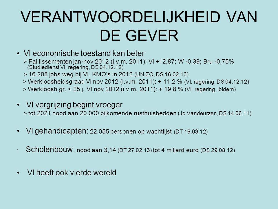 VERANTWOORDELIJKHEID VAN DE GEVER Vl economische toestand kan beter > Faillissementen jan-nov 2012 (i.v.m.