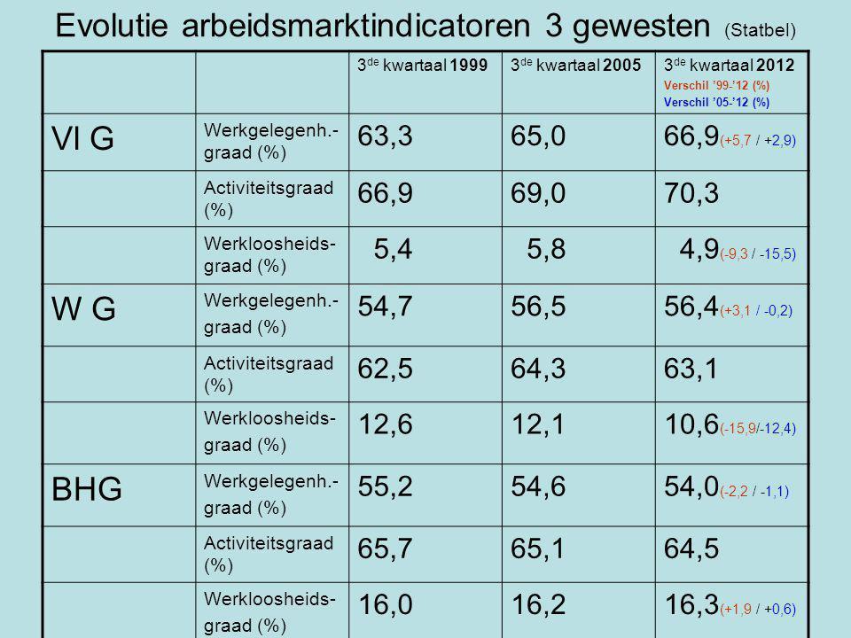 Evolutie arbeidsmarktindicatoren 3 gewesten (Statbel) 3 de kwartaal 19993 de kwartaal 20053 de kwartaal 2012 Verschil '99-'12 (%) Verschil '05-'12 (%) Vl G Werkgelegenh.- graad (%) 63,365,066,9 (+5,7 / +2,9) Activiteitsgraad (%) 66,969,070,3 Werkloosheids- graad (%) 5,4 5,8 4,9 (-9,3 / -15,5) W G Werkgelegenh.- graad (%) 54,756,556,4 (+3,1 / -0,2) Activiteitsgraad (%) 62,564,363,1 Werkloosheids- graad (%) 12,612,110,6 (-15,9/-12,4) BHG Werkgelegenh.- graad (%) 55,254,654,0 (-2,2 / -1,1) Activiteitsgraad (%) 65,765,164,5 Werkloosheids- graad (%) 16,016,216,3 (+1,9 / +0,6)