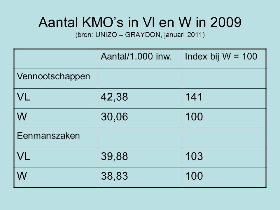 Aantal KMO's in Vl en W in 2009 (bron: UNIZO – GRAYDON, januari 2011) Aantal/1.000 inw.Index bij W = 100 Vennootschappen VL42,38141 W30,06100 Eenmanszaken VL39,88103 W38,83100