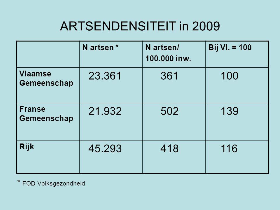 ARTSENDENSITEIT in 2009 N artsen *N artsen/ 100.000 inw.