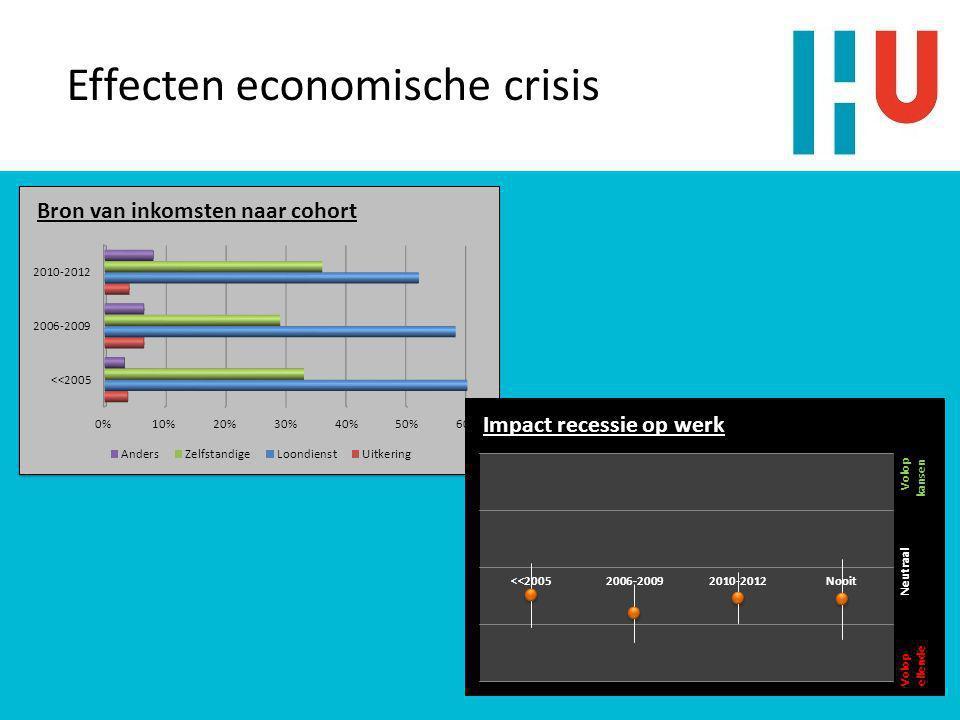 Effecten economische crisis