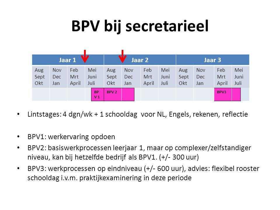 BPV bij secretarieel Lintstages: 4 dgn/wk + 1 schooldag voor NL, Engels, rekenen, reflectie BPV1: werkervaring opdoen BPV2: basiswerkprocessen leerjaar 1, maar op complexer/zelfstandiger niveau, kan bij hetzelfde bedrijf als BPV1.