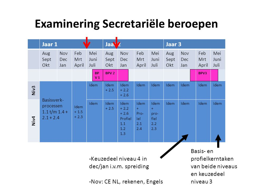 Examinering Secretariële beroepen Jaar 1Jaar 2Jaar 3 Aug Sept Okt Nov Dec Jan Feb Mrt April Mei Juni Juli Aug Sept Okt Nov Dec Jan Feb Mrt April Mei J