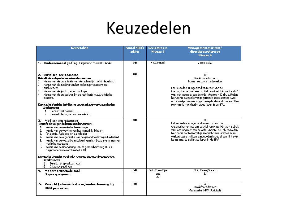Beslismomenten ontwikkelproces (3) Ondersteunende kennis en vaardigheden – Planning voorwaardelijk aan/ geïntegreerd met werkprocessen.