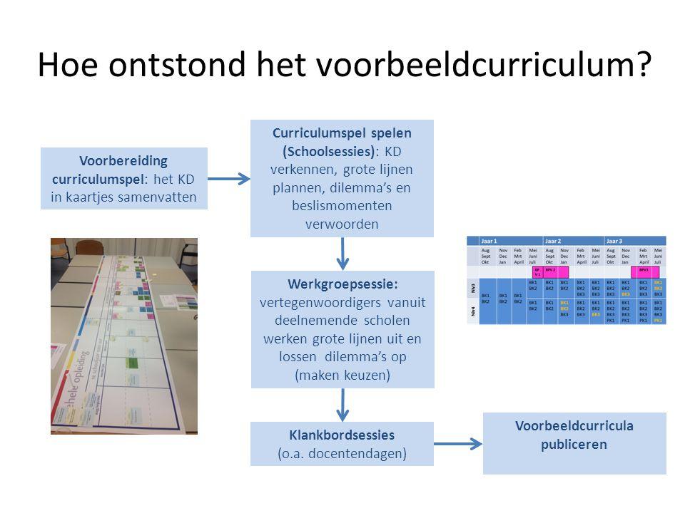 Hoe ontstond het voorbeeldcurriculum? Voorbereiding curriculumspel: het KD in kaartjes samenvatten Curriculumspel spelen (Schoolsessies): KD verkennen