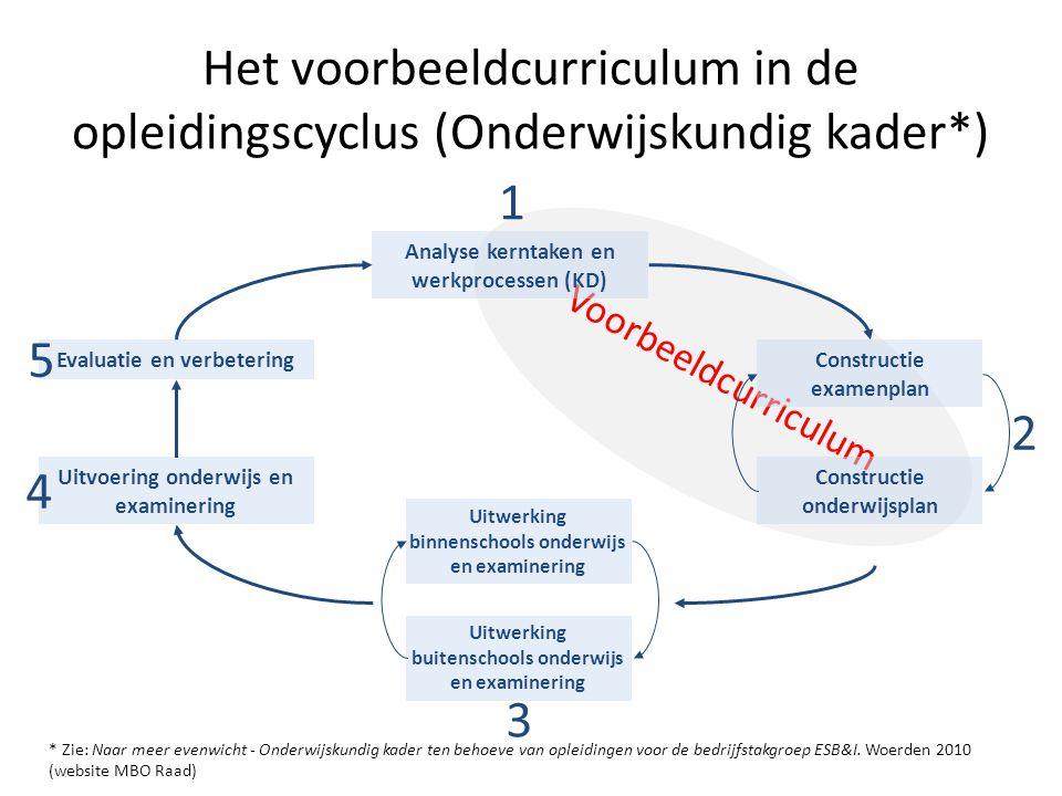 Voorbeeldcurriculum Het voorbeeldcurriculum in de opleidingscyclus (Onderwijskundig kader*) Analyse kerntaken en werkprocessen (KD) Constructie exame