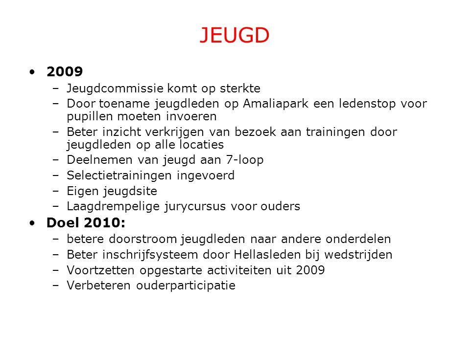 JEUGD 2009 –Jeugdcommissie komt op sterkte –Door toename jeugdleden op Amaliapark een ledenstop voor pupillen moeten invoeren –Beter inzicht verkrijge