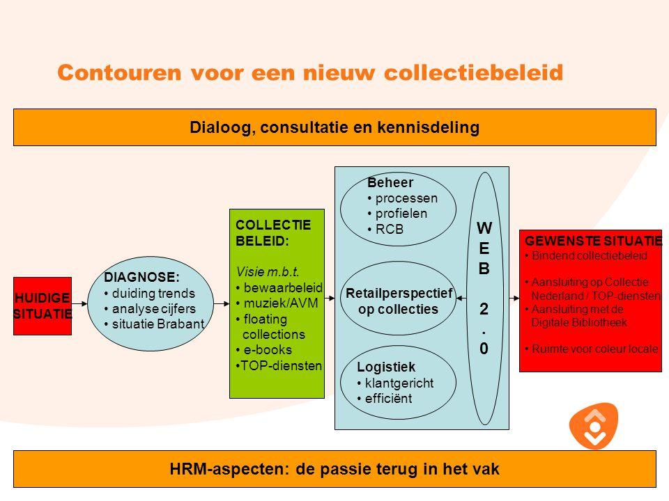 Contouren voor een nieuw collectiebeleid HUIDIGE SITUATIE Beheer processen profielen RCB Retailperspectief op collecties Logistiek klantgericht effici