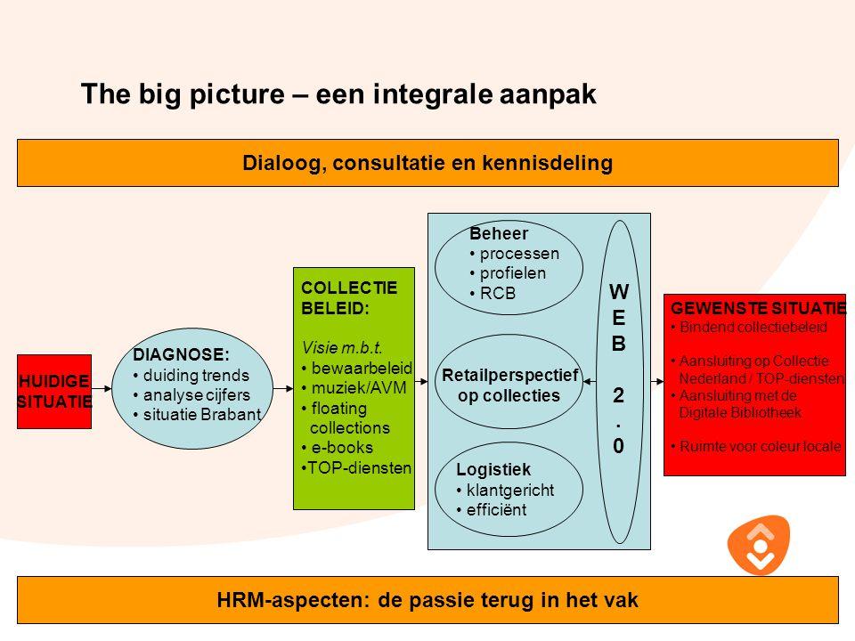 The big picture – een integrale aanpak HUIDIGE SITUATIE Beheer processen profielen RCB Retailperspectief op collecties Logistiek klantgericht efficiën