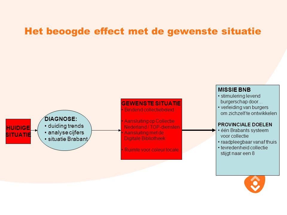 Het beoogde effect met de gewenste situatie HUIDIGE SITUATIE DIAGNOSE: duiding trends analyse cijfers situatie Brabant GEWENSTE SITUATIE Bindend colle