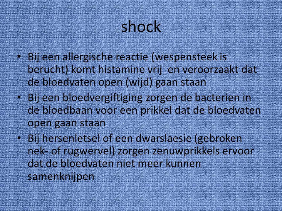 shock Bij een allergische reactie (wespensteek is berucht) komt histamine vrij en veroorzaakt dat de bloedvaten open (wijd) gaan staan Bij een bloedve