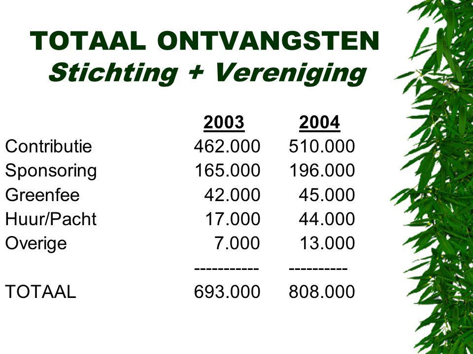 TOTAAL ONTVANGSTEN Stichting + Vereniging 2003 2004 Contributie462.000510.000 Sponsoring165.000196.000 Greenfee 42.000 45.000 Huur/Pacht 17.000 44.000