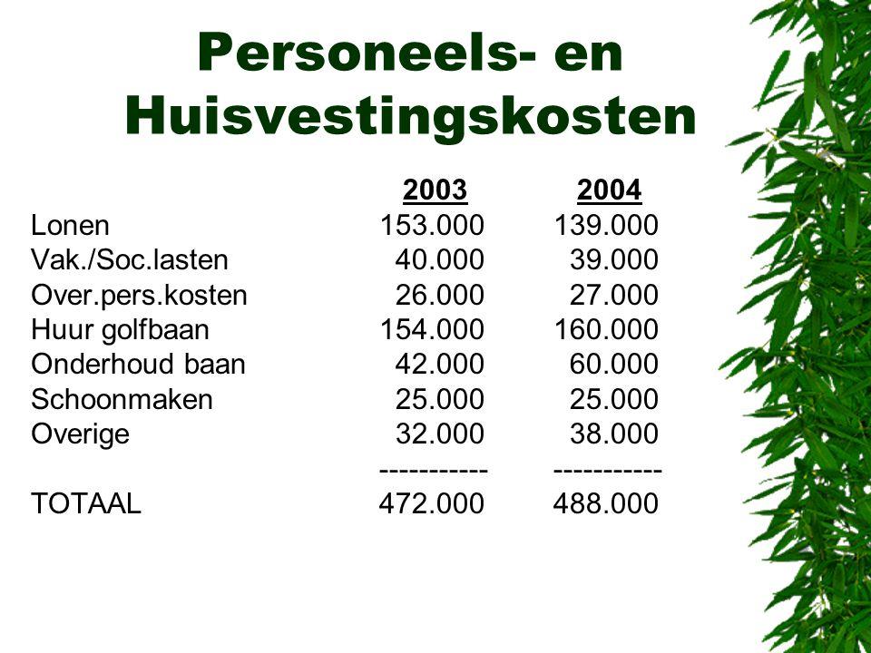 Personeels- en Huisvestingskosten 2003 2004 Lonen153.000139.000 Vak./Soc.lasten 40.000 39.000 Over.pers.kosten 26.000 27.000 Huur golfbaan154.000160.0