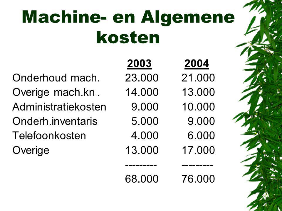 Machine- en Algemene kosten 2003 2004 Onderhoud mach.23.00021.000 Overige mach.kn.14.00013.000 Administratiekosten 9.00010.000 Onderh.inventaris 5.000