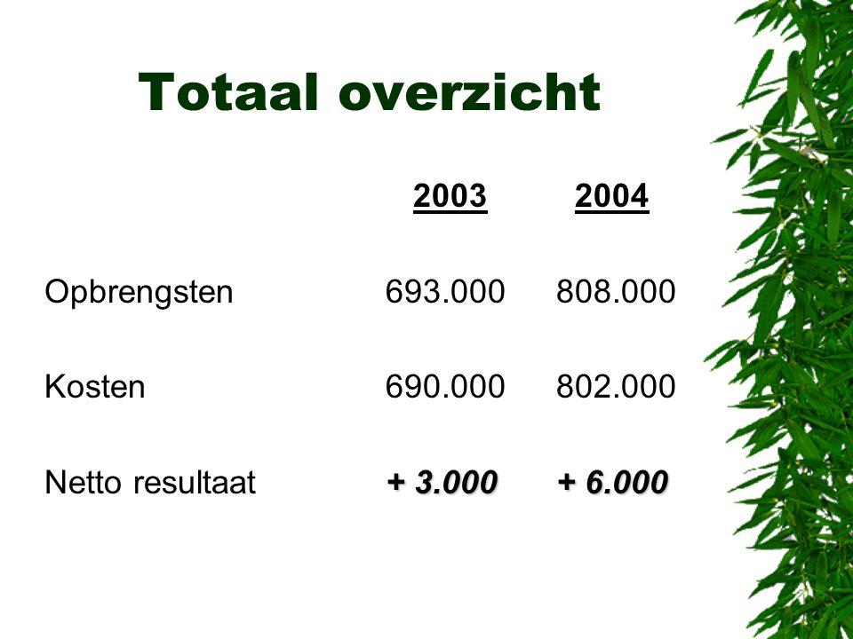Totaal overzicht 2003 2004 Opbrengsten693.000808.000 Kosten690.000802.000 + 3.000+ 6.000 Netto resultaat+ 3.000+ 6.000