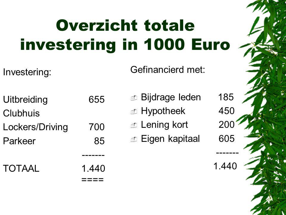 Overzicht totale investering in 1000 Euro Investering: Uitbreiding 655 Clubhuis Lockers/Driving700 Parkeer 85 ------- TOTAAL 1.440 ==== Gefinancierd m