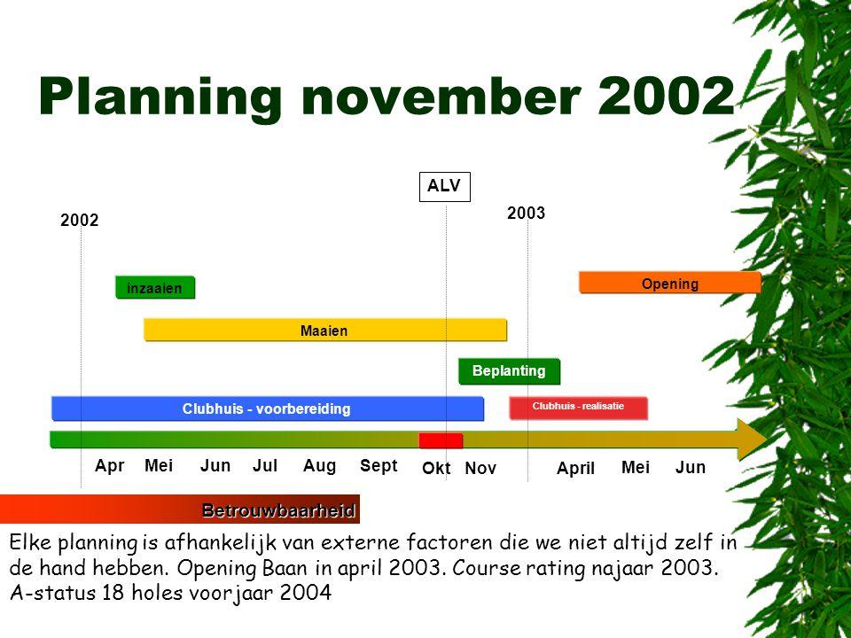 Planning november 2002 Betrouwbaarheid Elke planning is afhankelijk van externe factoren die we niet altijd zelf in de hand hebben. Opening Baan in ap